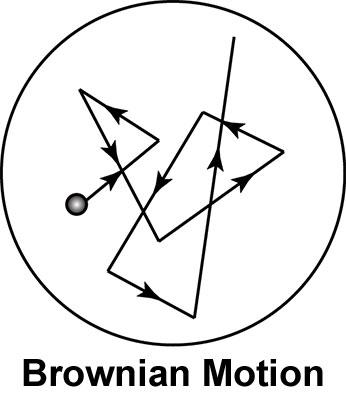 0,3 mikron alatti részecskék Brown - féle mozgása